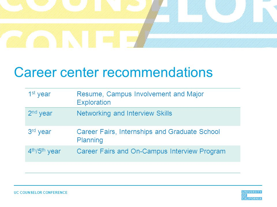UC COUNSELOR CONFERENCE Career center recommendations 1 st yearResume, Campus Involvement and Major Exploration 2 nd yearNetworking and Interview Skil