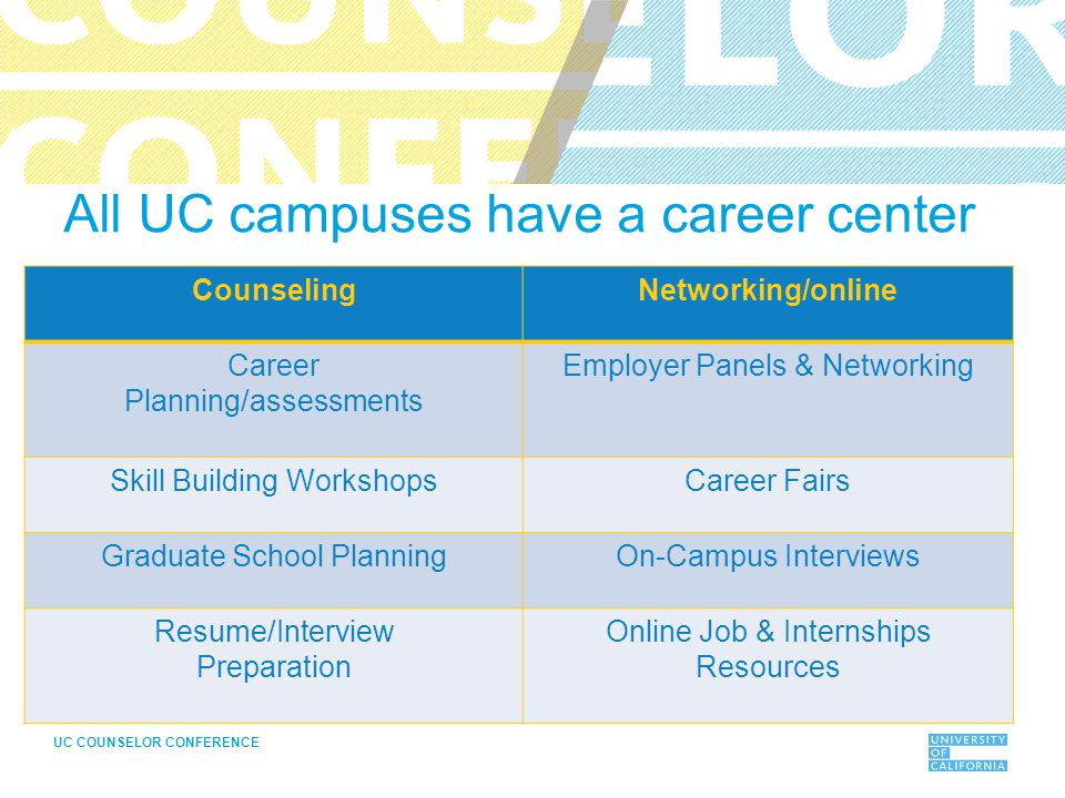 UC COUNSELOR CONFERENCE All UC campuses have a career center CounselingNetworking/online Career Planning/assessments Employer Panels & Networking Skill Building WorkshopsCareer Fairs Graduate School PlanningOn-Campus Interviews Resume/Interview Preparation Online Job & Internships Resources