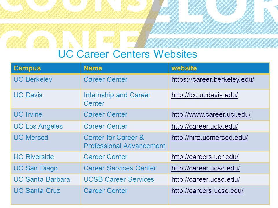 UC COUNSELOR CONFERENCE UC Career Centers Websites CampusNamewebsite UC BerkeleyCareer Centerhttps://career.berkeley.edu/ UC DavisInternship and Career Center http://icc.ucdavis.edu/ UC IrvineCareer Centerhttp://www.career.uci.edu/ UC Los AngelesCareer Centerhttp://career.ucla.edu/ UC MercedCenter for Career & Professional Advancement http://hire.ucmerced.edu/ UC RiversideCareer Centerhttp://careers.ucr.edu/ UC San DiegoCareer Services Centerhttp://career.ucsd.edu/ UC Santa BarbaraUCSB Career Serviceshttp://career.ucsd.edu/ UC Santa CruzCareer Centerhttp://careers.ucsc.edu/