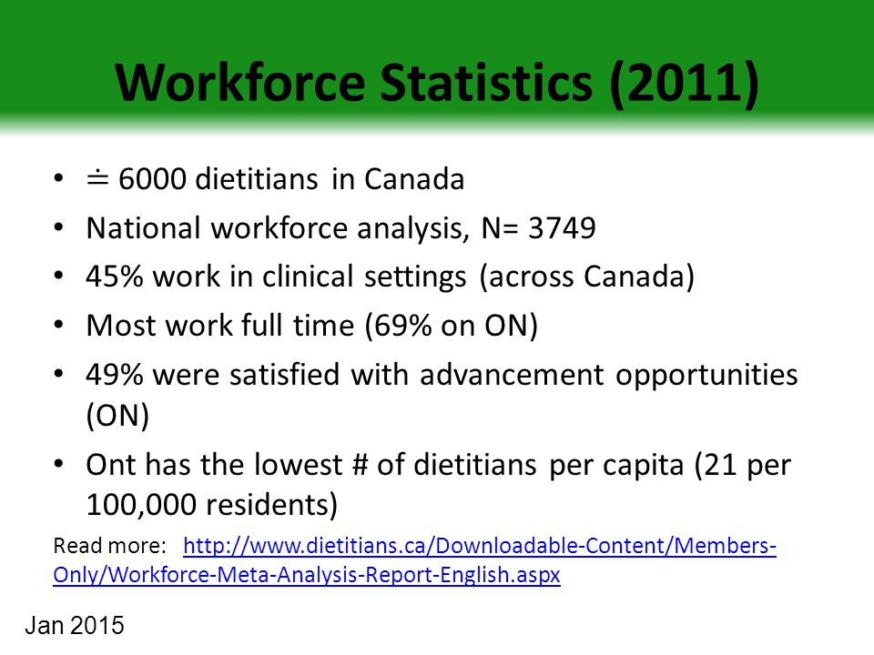 Workforce Statistics (2011) ≐ 6000 dietitians in Canada National workforce analysis, N= 3749 45% work in clinical settings (across Canada) Most work full time (69% on ON) 49% were satisfied with advancement opportunities (ON) Ont has the lowest # of dietitians per capita (21 per 100,000 residents) Read more: http://www.dietitians.ca/Downloadable-Content/Members- Only/Workforce-Meta-Analysis-Report-English.aspxhttp://www.dietitians.ca/Downloadable-Content/Members- Only/Workforce-Meta-Analysis-Report-English.aspx Jan 2015