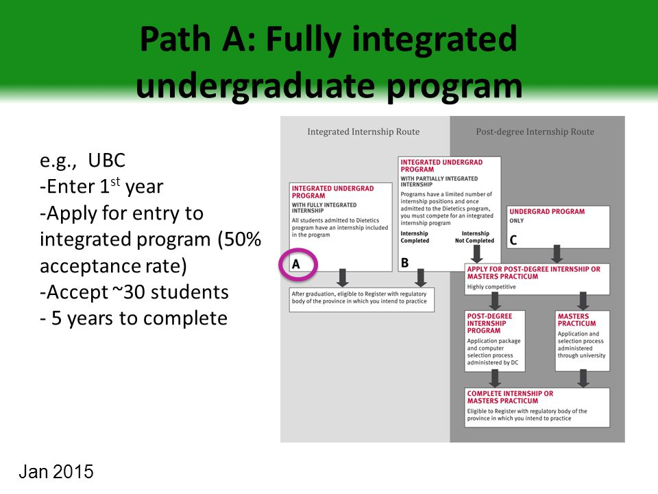 Path A: Fully integrated undergraduate program e.g., UBC -Enter 1 st year -Apply for entry to integrated program (50% acceptance rate) -Accept ~30 students - 5 years to complete Jan 2015