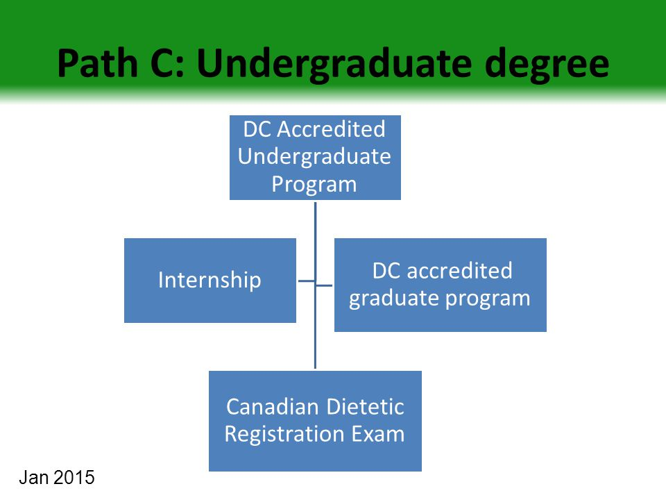 Path C: Undergraduate degree DC Accredited Undergraduate Program Canadian Dietetic Registration Exam Internship DC accredited graduate program Jan 201