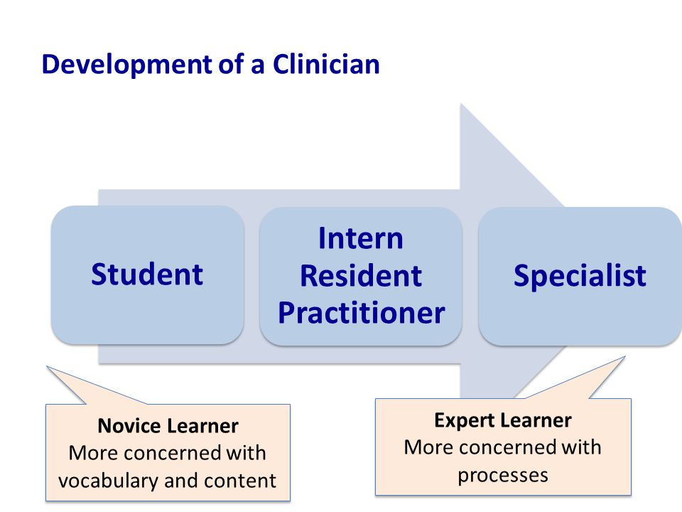 Development of a Clinician Student Intern Resident Practitioner Specialist Novice Learner More concerned with vocabulary and content Novice Learner More concerned with vocabulary and content Expert Learner More concerned with processes Expert Learner More concerned with processes
