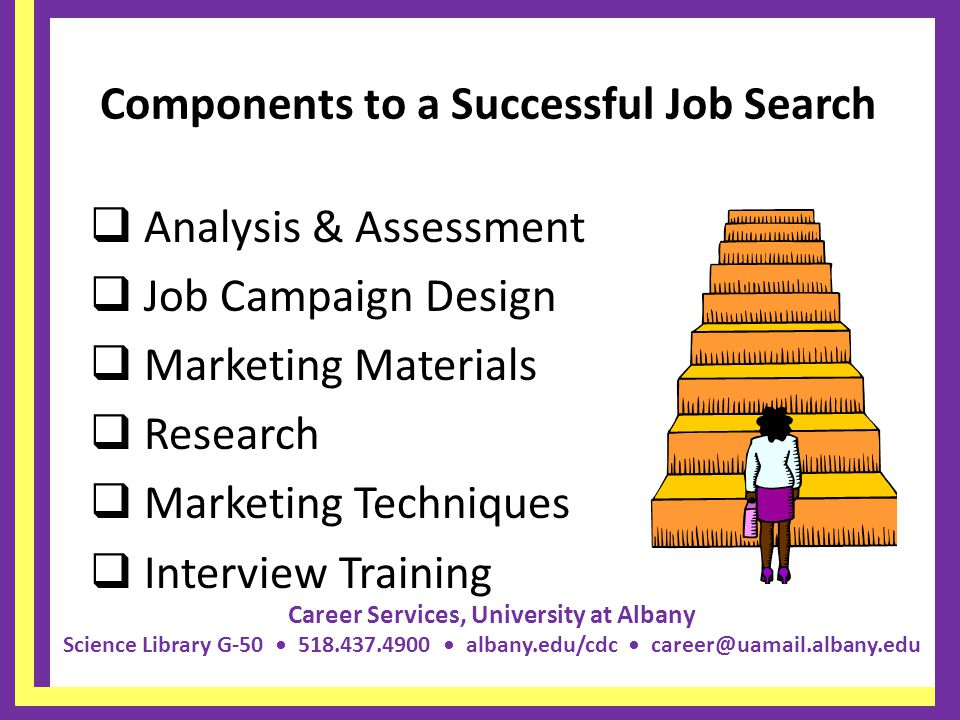 Career Services, University at Albany Science Library G-50 518.437.4900 albany.edu/cdc career@uamail.albany.edu Components to a Successful Job Search  Analysis & Assessment  Job Campaign Design  Marketing Materials  Research  Marketing Techniques  Interview Training