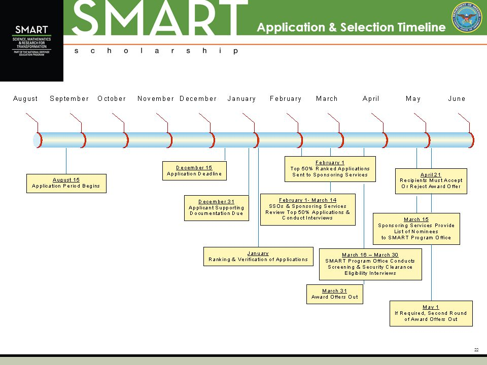 22 Application & Selection Timeline