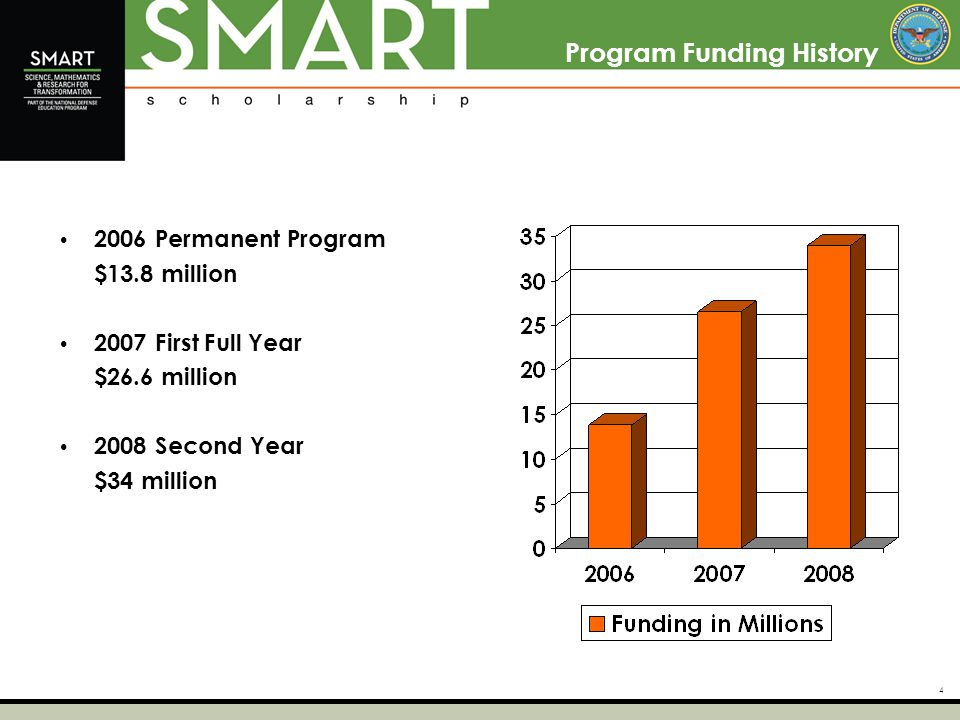 4 Program Funding History 2006 Permanent Program $13.8 million 2007 First Full Year $26.6 million 2008 Second Year $34 million