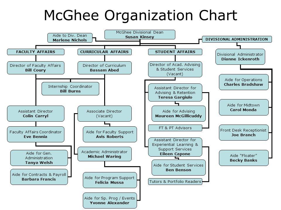 Information Flow Chart for Students and Alumni McGhee Division (212) 992 9055 Academic Advising (212) 992 9130 Tutoring Internship (212) 998 7123 McGhee Counselor (212) 998 7245 Hotline Seminar in Experiential Learning (212) 998 7101 Internship (212) 992 8396 Internship in Business (212) 998 7292 Alumni Relations