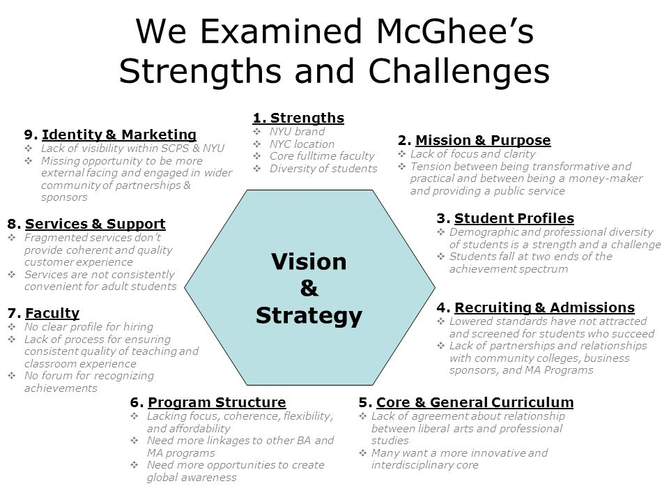 We Questioned our Vision, Strategy, and Planning  What is our core mission and purpose.