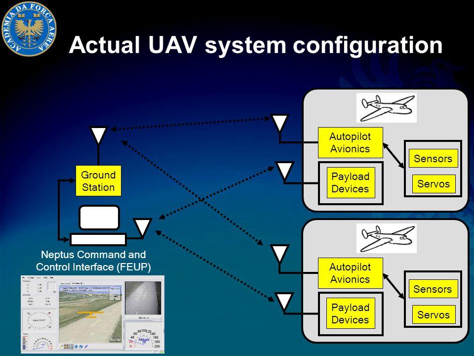 Actual UAV system configuration Ground Station Autopilot Avionics Sensors Payload Devices Neptus Command and Control Interface (FEUP) Servos Autopilot Avionics Sensors Payload Devices Servos