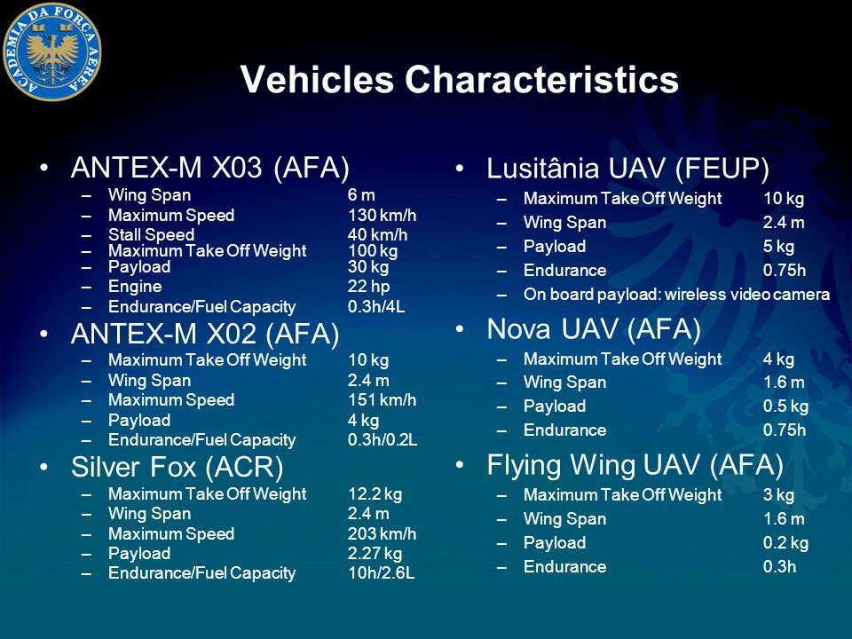 Vehicles Characteristics Lusitânia UAV (FEUP) –Maximum Take Off Weight10 kg –Wing Span2.4 m –Payload5 kg –Endurance 0.75h –On board payload: wireless video camera Nova UAV (AFA) –Maximum Take Off Weight4 kg –Wing Span1.6 m –Payload0.5 kg –Endurance 0.75h Flying Wing UAV (AFA) –Maximum Take Off Weight3 kg –Wing Span1.6 m –Payload0.2 kg –Endurance 0.3h ANTEX-M X03 (AFA) –Wing Span6 m –Maximum Speed130 km/h –Stall Speed40 km/h –Maximum Take Off Weight100 kg –Payload30 kg –Engine22 hp –Endurance/Fuel Capacity0.3h/4L ANTEX-M X02 (AFA) –Maximum Take Off Weight10 kg –Wing Span2.4 m –Maximum Speed151 km/h –Payload4 kg –Endurance/Fuel Capacity0.3h/0.2L Silver Fox (ACR) –Maximum Take Off Weight 12.2 kg –Wing Span2.4 m –Maximum Speed 203 km/h –Payload 2.27 kg –Endurance/Fuel Capacity 10h/2.6L