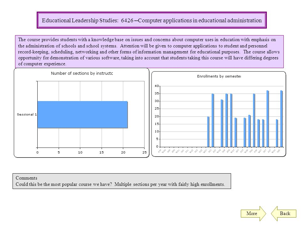 Educational Leadership Studies: 6427 -- School community partnerships Back Comments The graph speaks for itself.