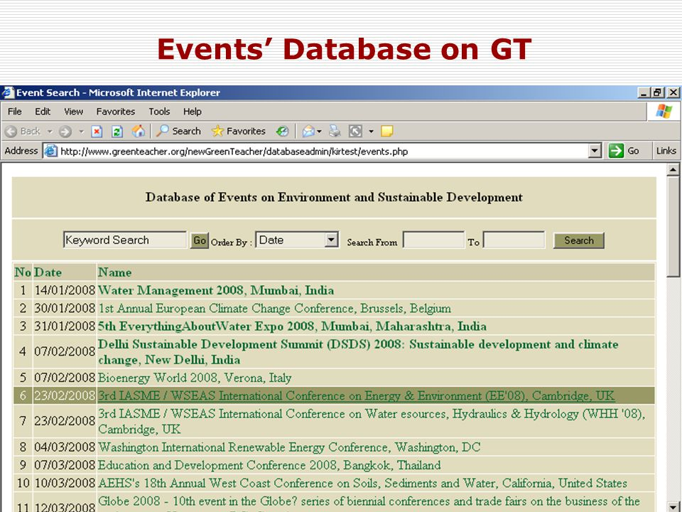 15 Events' Database on GT