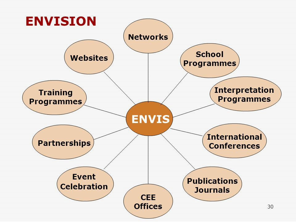 30 School Programmes CEE Offices Networks Event Celebration Publications Journals International Conferences Partnerships Websites Interpretation Programmes ENVIS ENVISION Training Programmes