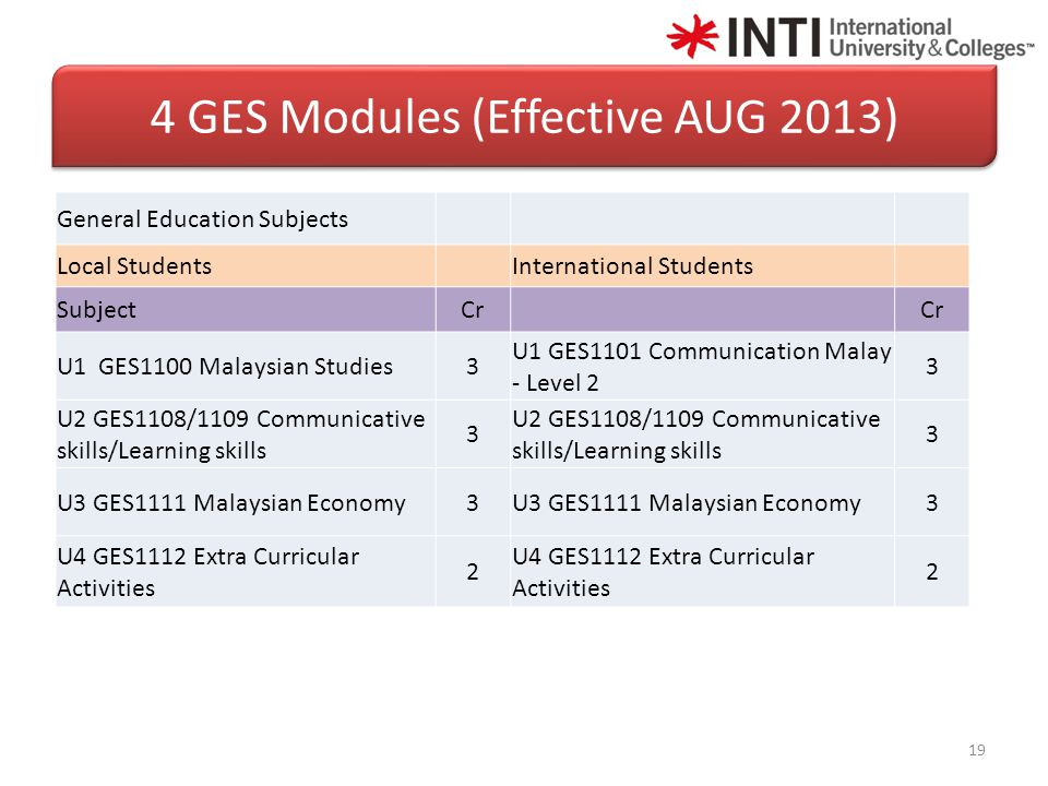19 4 GES Modules (Effective AUG 2013) General Education Subjects Local Students International Students SubjectCr U1 GES1100 Malaysian Studies3 U1 GES1101 Communication Malay - Level 2 3 U2 GES1108/1109 Communicative skills/Learning skills 3 3 U3 GES1111 Malaysian Economy3 3 U4 GES1112 Extra Curricular Activities 2 2