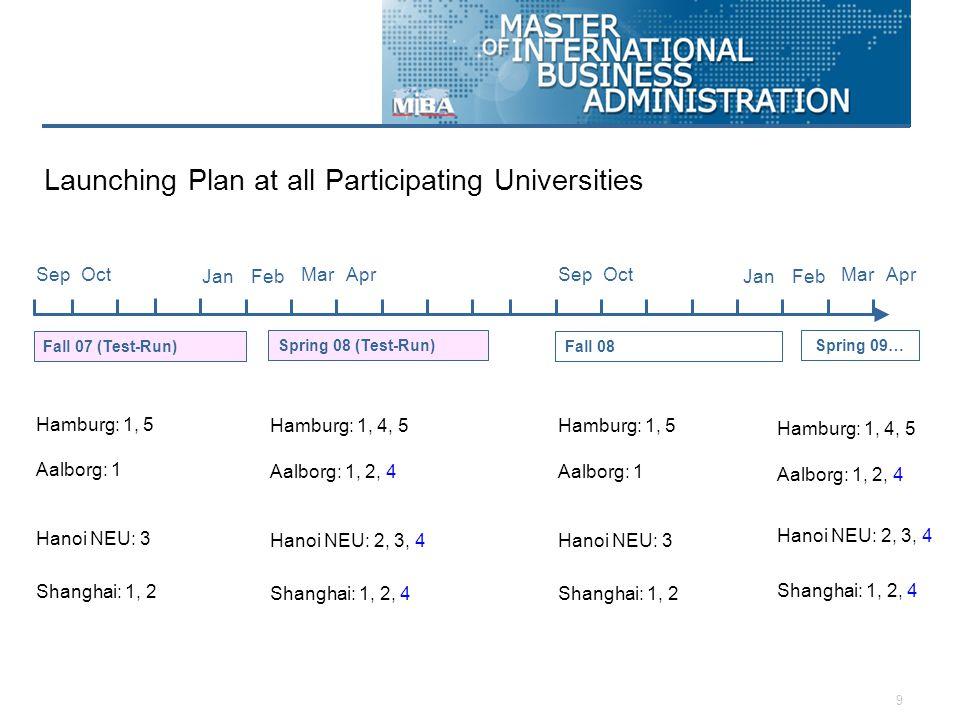 9 SepOctMarAprSepOct Fall 07 (Test-Run) Spring 08 (Test-Run) Fall 08 Spring 09… JanFeb MarApr JanFeb Hamburg: 1, 5 Hanoi NEU: 3 Aalborg: 1 Shanghai: 1, 2 Hamburg: 1, 4, 5 Hanoi NEU: 2, 3, 4 Aalborg: 1, 2, 4 Shanghai: 1, 2, 4 Hamburg: 1, 5 Hanoi NEU: 3 Aalborg: 1 Shanghai: 1, 2 Hamburg: 1, 4, 5 Hanoi NEU: 2, 3, 4 Aalborg: 1, 2, 4 Shanghai: 1, 2, 4 Launching Plan at all Participating Universities