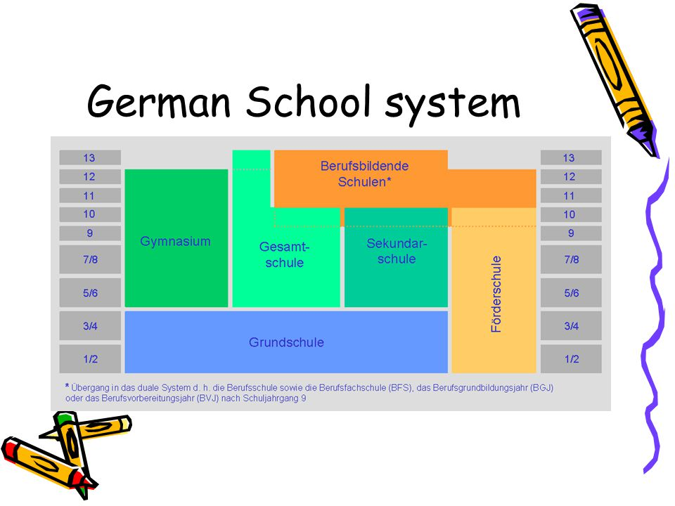 German School system