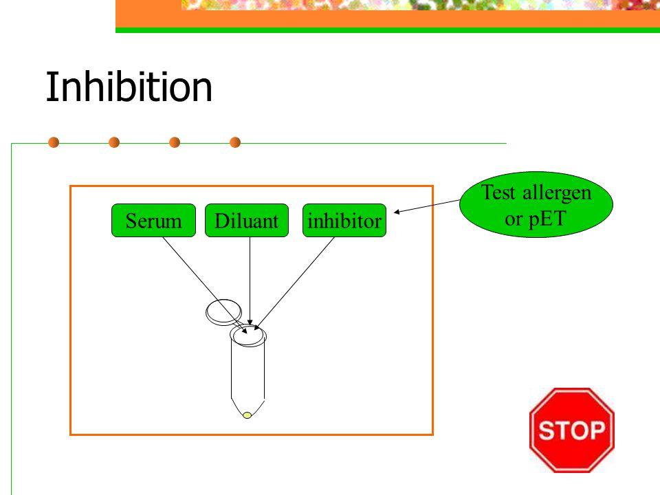 Inhibition SeruminhibitorDiluant Test allergen or pET