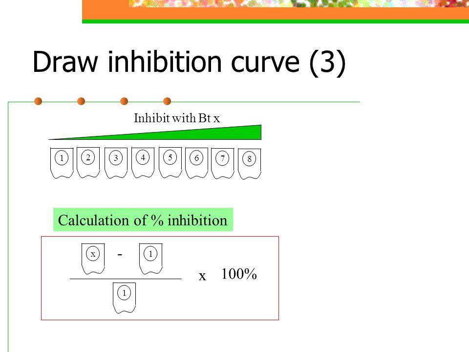 Draw inhibition curve (3) Inhibit with Bt x 2 3 4 5 6 7 8 1 1 Calculation of % inhibition x - 1 x 100%