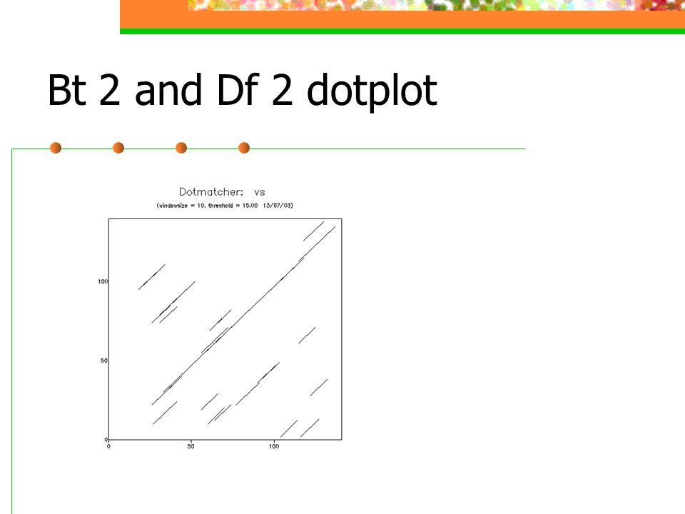 Bt 2 and Df 2 dotplot