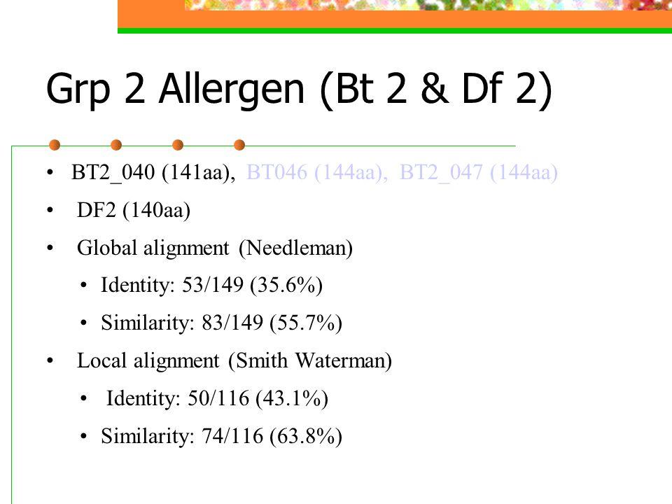 Grp 2 Allergen (Bt 2 & Df 2) BT2_040 (141aa), BT046 (144aa), BT2_047 (144aa) DF2 (140aa) Global alignment (Needleman) Identity: 53/149 (35.6%) Similar
