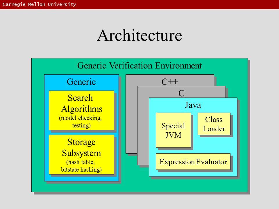 Carnegie Mellon University Architecture Generic Verification Environment Generic C++ C C Java Search Algorithms (model checking, testing) Search Algorithms (model checking, testing) Storage Subsystem (hash table, bitstate hashing) Storage Subsystem (hash table, bitstate hashing) Special JVM Special JVM Class Loader Class Loader Expression Evaluator