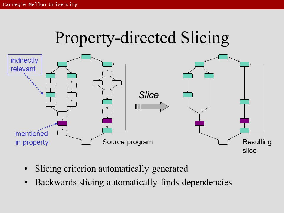 Carnegie Mellon University Property-directed Slicing Slicing criterion automatically generated Backwards slicing automatically finds dependencies Resulting slice Slice Source program mentioned in property indirectly relevant