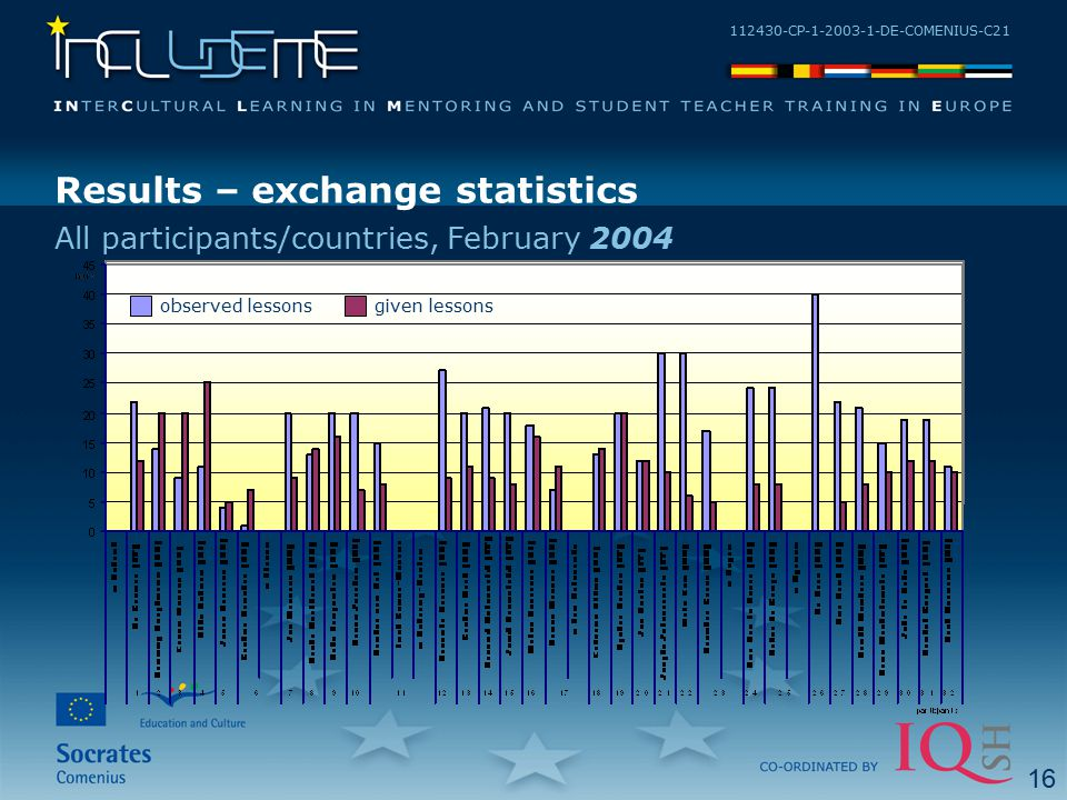 112430-CP-1-2003-1-DE-COMENIUS-C21 Results – exchange statistics All participants/countries, February 2004 observed lessonsgiven lessons 16