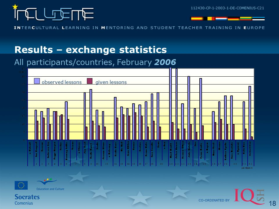 112430-CP-1-2003-1-DE-COMENIUS-C21 Results – exchange statistics All participants/countries, February 2006 observed lessonsgiven lessons 18