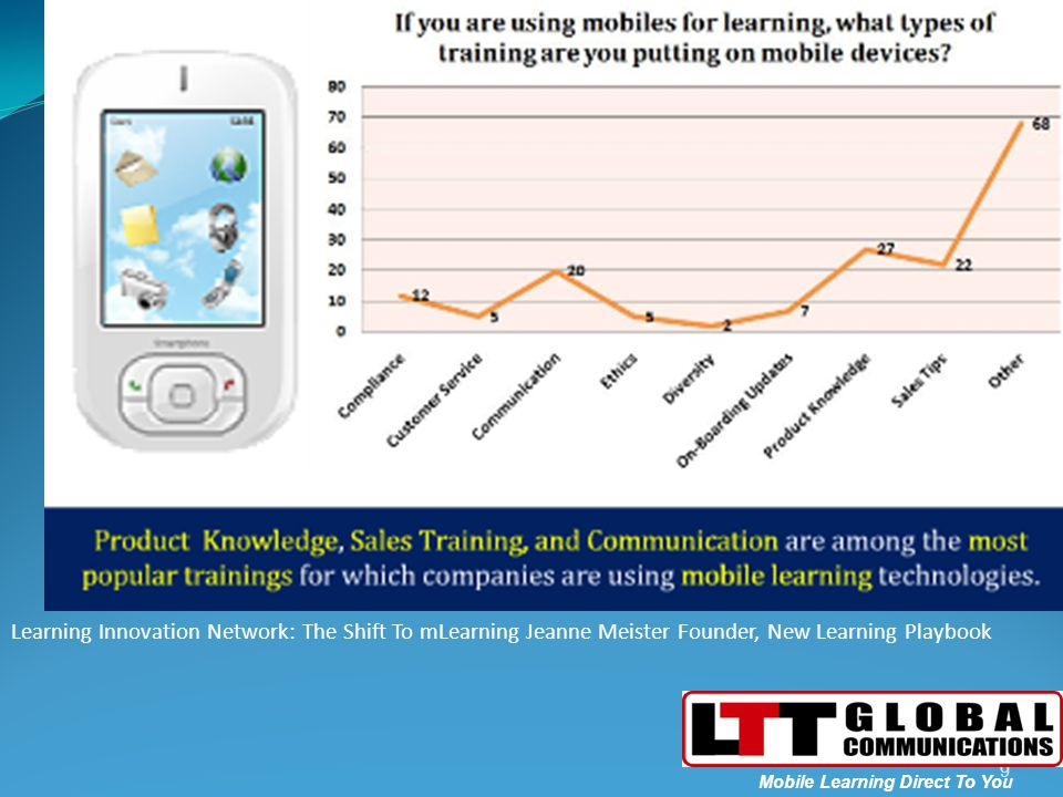 Learning Innovation Network: The Shift To mLearning Jeanne Meister Founder, New Learning Playbook 9 Mobile Learning Direct To You