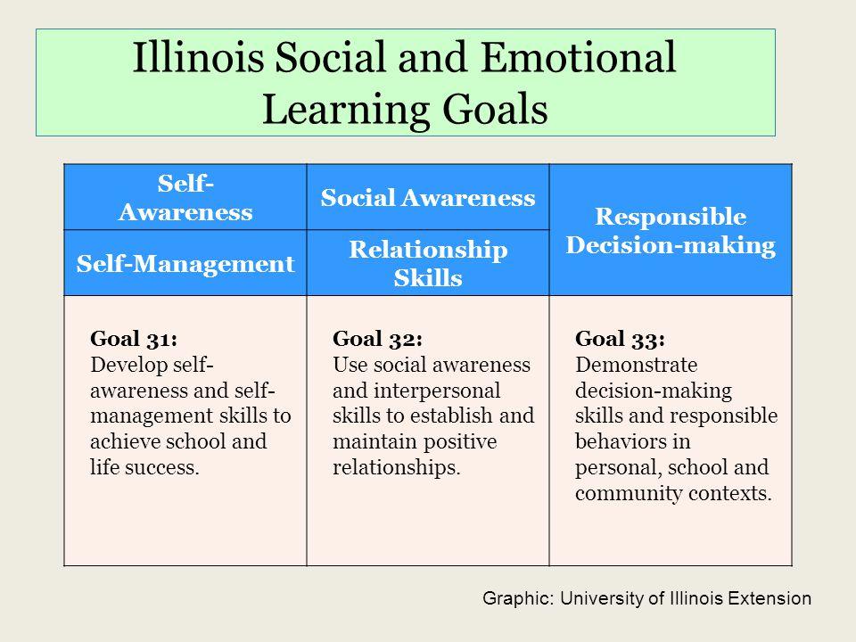 Illinois Social and Emotional Learning Goals Self- Awareness Social Awareness Responsible Decision-making Self-Management Relationship Skills Goal 31: