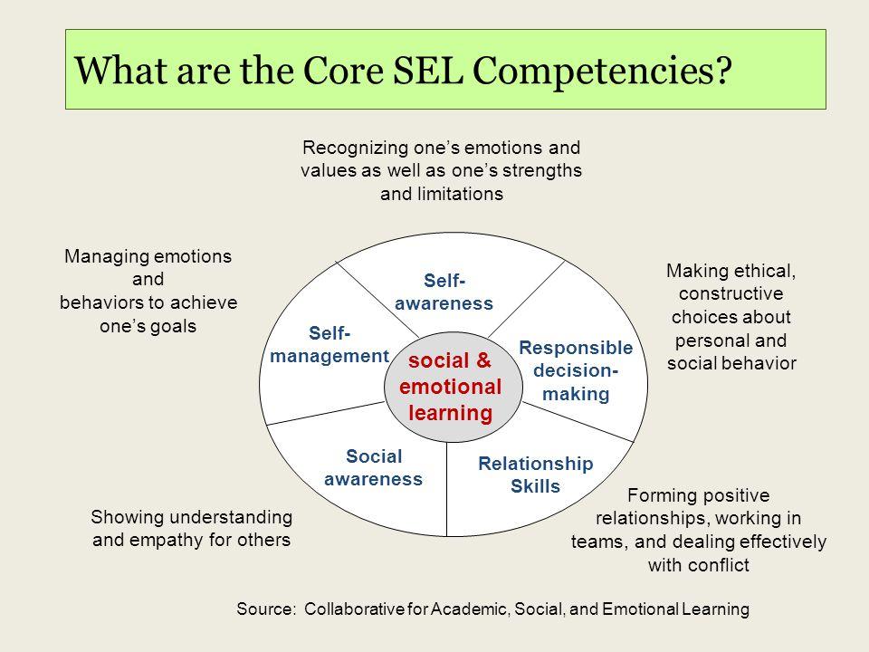 What are the Core SEL Competencies? social & emotional learning Self- awareness Social awareness Relationship Skills Responsible decision- making Self