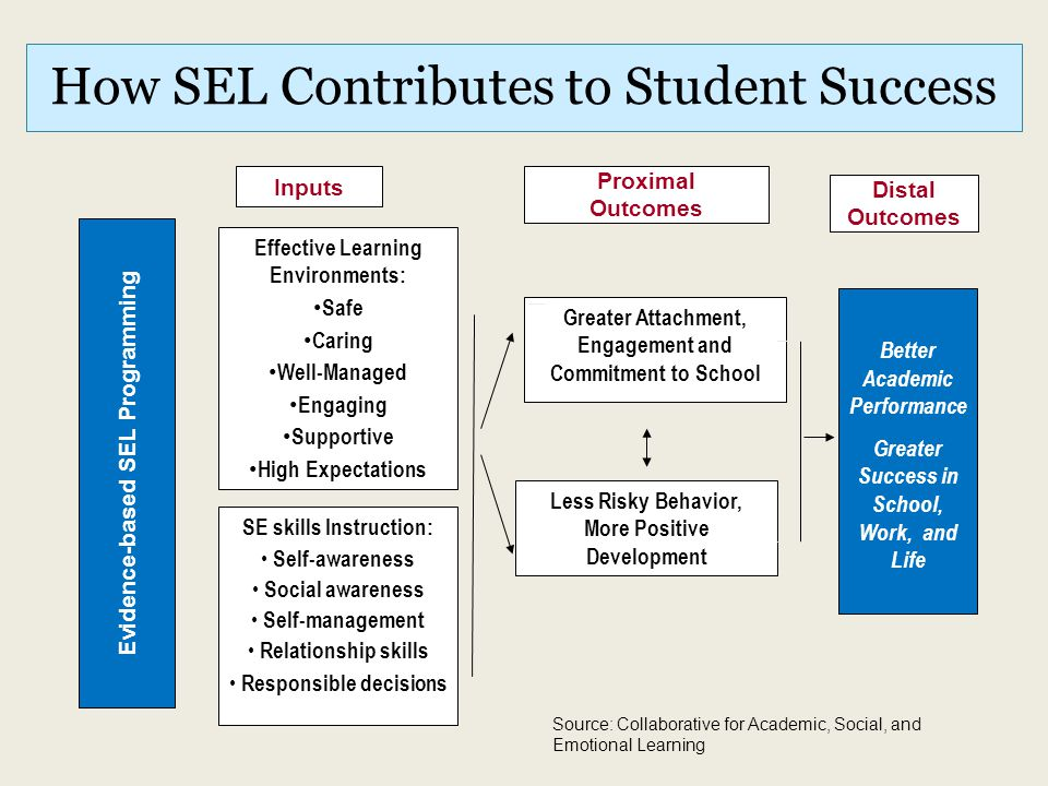 Connection Between Mental Health and SEL SEL provides skill development for social and emotional competencies Displaying the skills necessary to handle situations enhances one's ability to be resilient SEL promotes positive mental health
