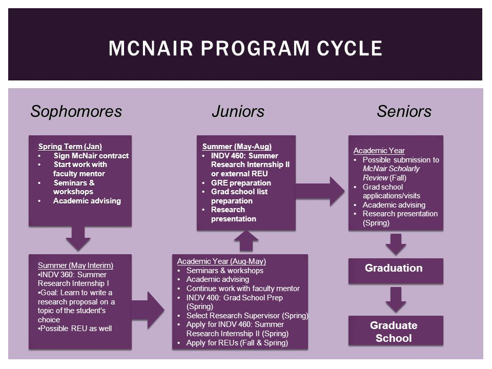 MCNAIR PROGRAM CYCLE SophomoresJuniorsSeniors Spring Term (Jan) Sign McNair contractSign McNair contract Start work with faculty mentorStart work with