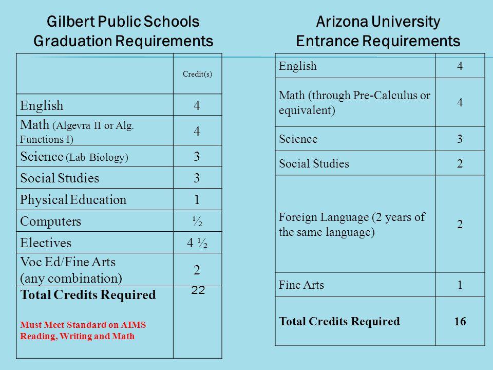 Credit(s) English4 Math (Algevra II or Alg.
