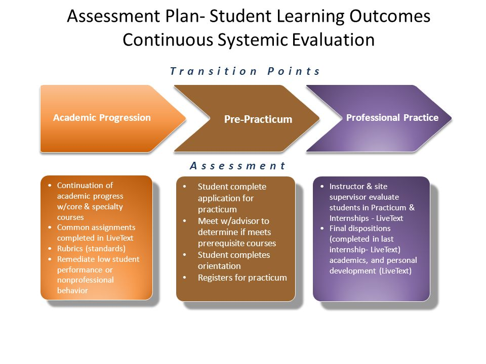 Assessment Plan- Student Learning Outcomes Continuous Systemic Evaluation Continuation of academic progress w/core & specialty courses Common assignments completed in LiveText Rubrics (standards) Remediate low student performance or nonprofessional behavior Continuation of academic progress w/core & specialty courses Common assignments completed in LiveText Rubrics (standards) Remediate low student performance or nonprofessional behavior Student complete application for practicum Meet w/advisor to determine if meets prerequisite courses Student completes orientation Registers for practicum Student complete application for practicum Meet w/advisor to determine if meets prerequisite courses Student completes orientation Registers for practicum Instructor & site supervisor evaluate students in Practicum & Internships - LiveText Final dispositions (completed in last internship- LiveText) academics, and personal development (LiveText) Instructor & site supervisor evaluate students in Practicum & Internships - LiveText Final dispositions (completed in last internship- LiveText) academics, and personal development (LiveText) Pre-Practicum Academic ProgressionProfessional Practice Assessment Transition Points
