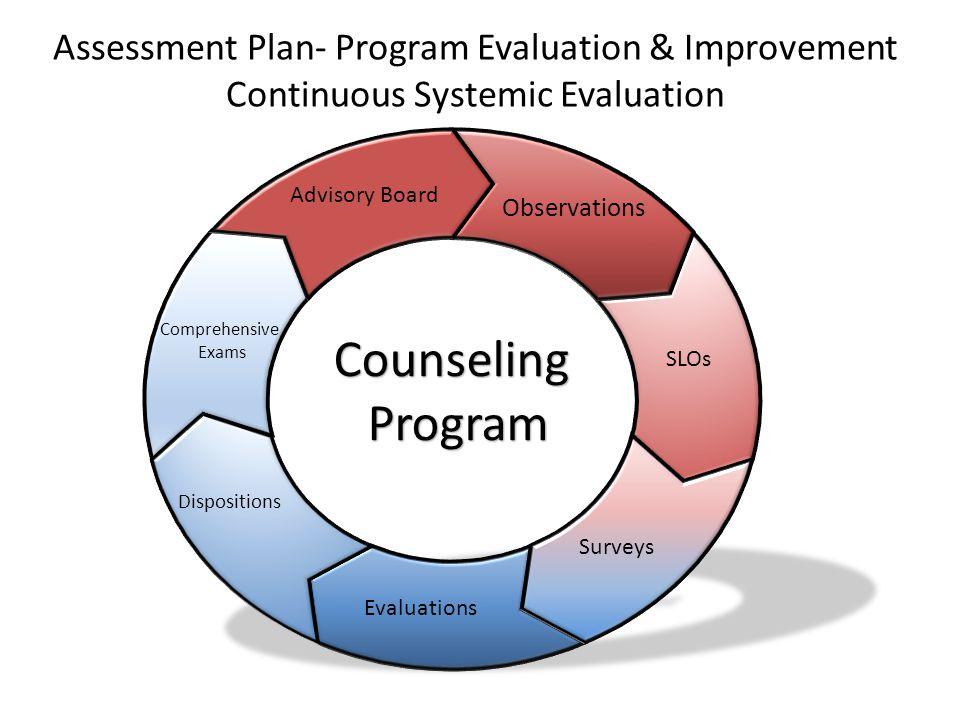 Assessment Plan- Program Evaluation & Improvement Continuous Systemic Evaluation