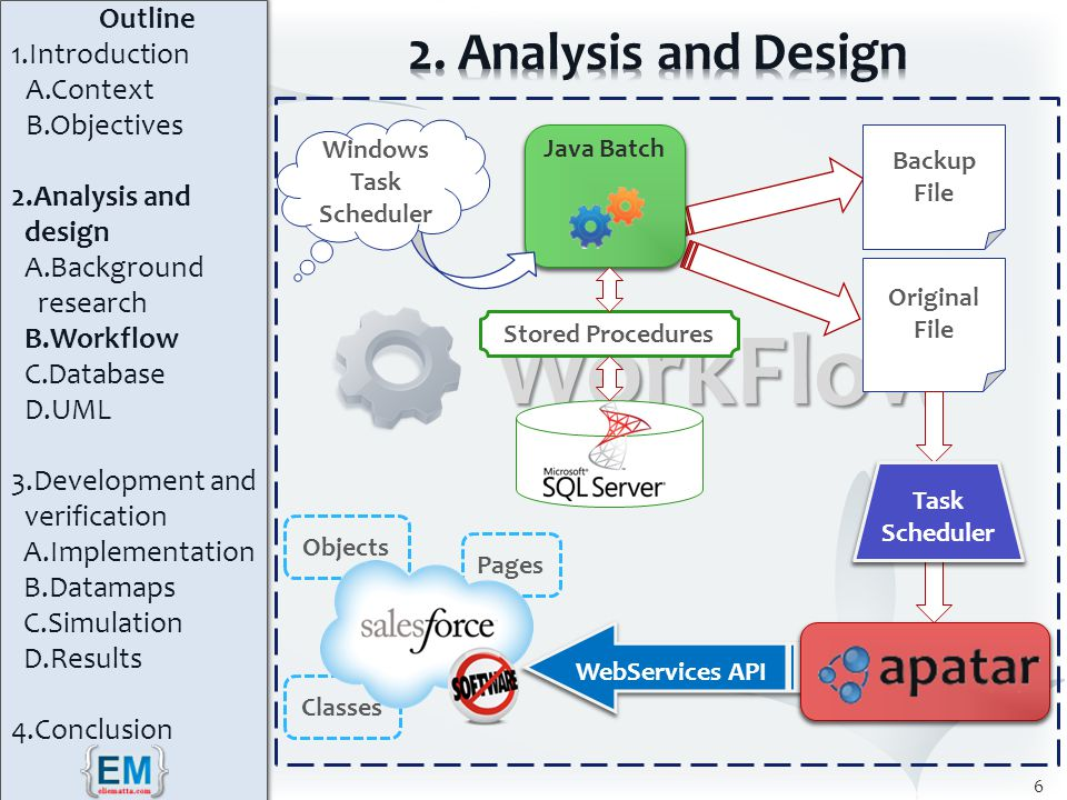 WorkFlow WorkFlow Java Batch 6 Stored Procedures Pages Windows Task Scheduler Backup File Original File Task Scheduler WebServices API Objects Classes Outline 1.Introduction A.Context B.Objectives 2.Analysis and design A.Background research B.Workflow C.Database D.UML 3.Development and verification A.Implementation B.Datamaps C.Simulation D.Results 4.Conclusion