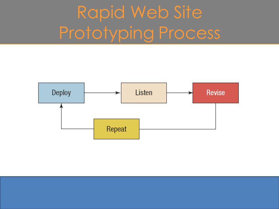 Rapid Web Site Prototyping Process 4-29 Figure 4.4