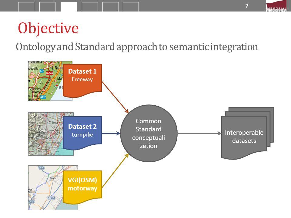 Ontology 3 7 Dataset 2 turnpike Dataset 1 Freeway Ontology 2 Ontology 1 Objective Usual approach to geodata integration using ontologies Turnpike = mo