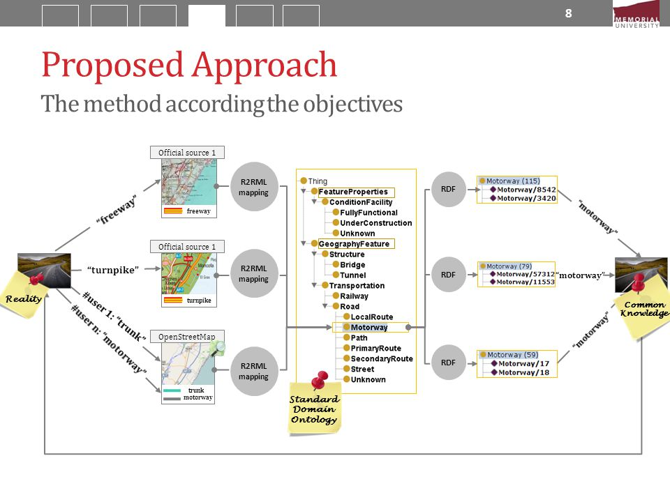 """trunk freeway Official source 1 turnpike Proposed Approach 8 The method according the objectives """"turnpike"""" R2RML mapping R2RML mapping R2RML mapping"""