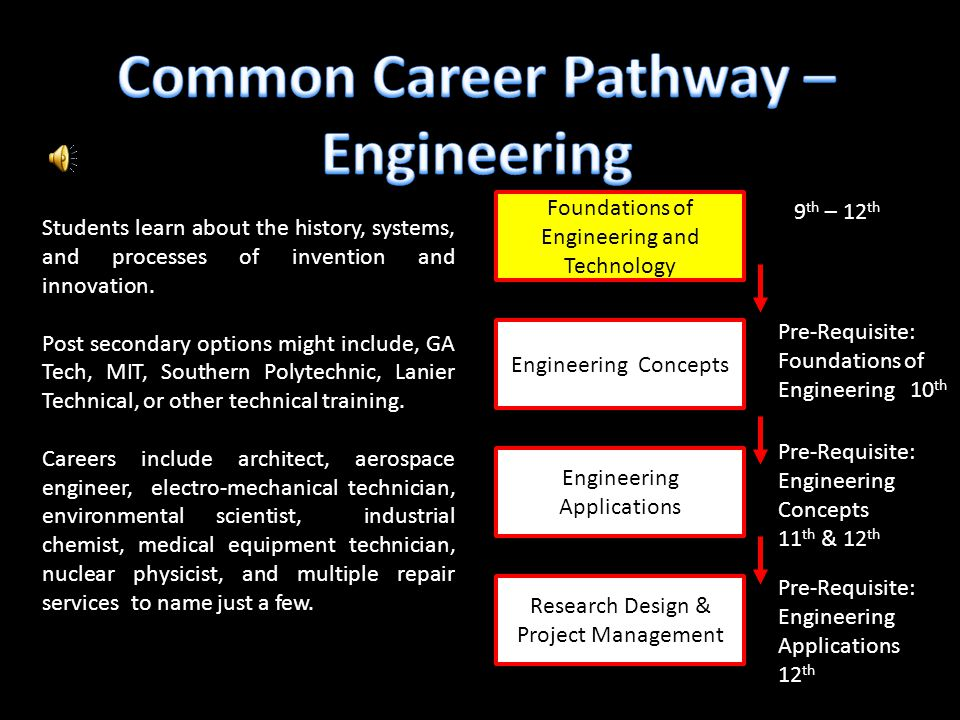 Foundations of Engineering and Technology Engineering Applications Engineering Concepts Research Design & Project Management 9 th – 12 th Pre-Requisite: Foundations of Engineering 10 th Pre-Requisite: Engineering Concepts 11 th & 12 th Pre-Requisite: Engineering Applications 12 th Students learn about the history, systems, and processes of invention and innovation.