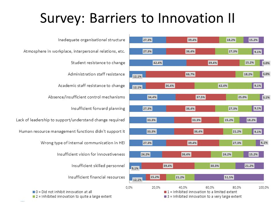 www.dit.ie/hepru Survey: Barriers to Innovation II