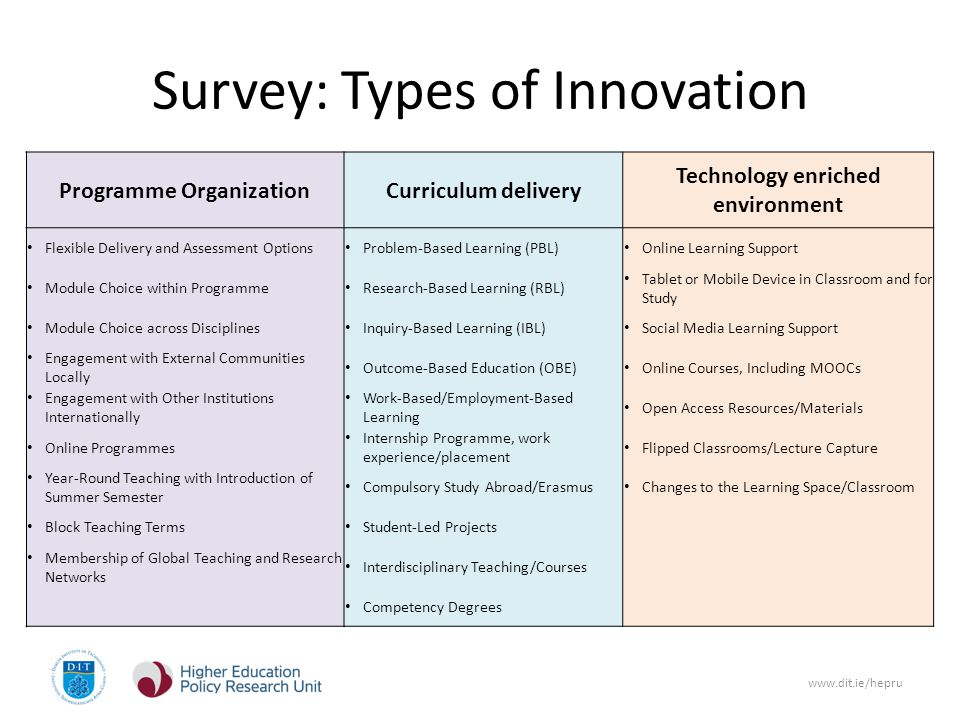 www.dit.ie/hepru Survey: Types of Innovation Programme OrganizationCurriculum delivery Technology enriched environment Flexible Delivery and Assessment Options Problem-Based Learning (PBL) Online Learning Support Module Choice within Programme Research-Based Learning (RBL) Tablet or Mobile Device in Classroom and for Study Module Choice across Disciplines Inquiry-Based Learning (IBL) Social Media Learning Support Engagement with External Communities Locally Outcome-Based Education (OBE) Online Courses, Including MOOCs Engagement with Other Institutions Internationally Work-Based/Employment-Based Learning Open Access Resources/Materials Online Programmes Internship Programme, work experience/placement Flipped Classrooms/Lecture Capture Year-Round Teaching with Introduction of Summer Semester Compulsory Study Abroad/Erasmus Changes to the Learning Space/Classroom Block Teaching Terms Student-Led Projects Membership of Global Teaching and Research Networks Interdisciplinary Teaching/Courses Competency Degrees