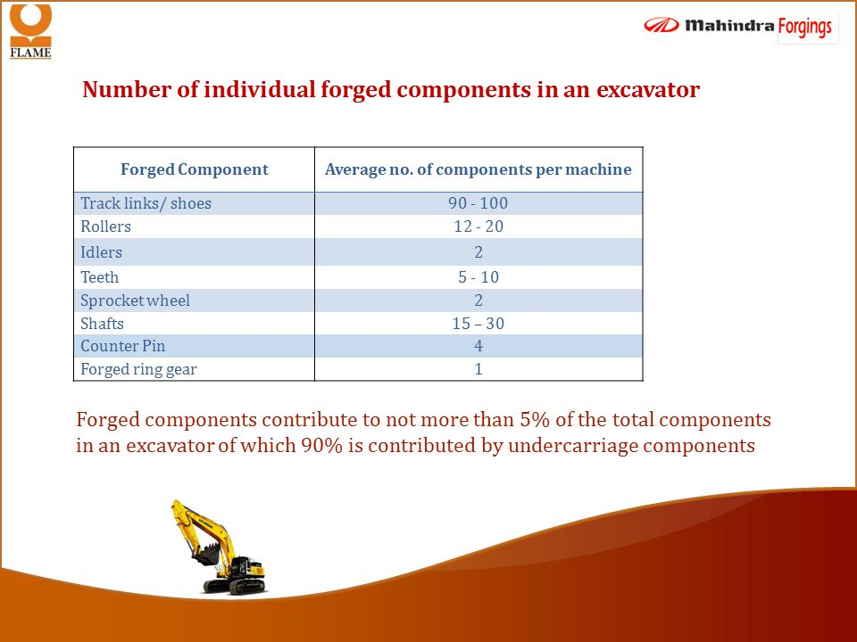 Number of individual forged components in an excavator Forged ComponentAverage no.