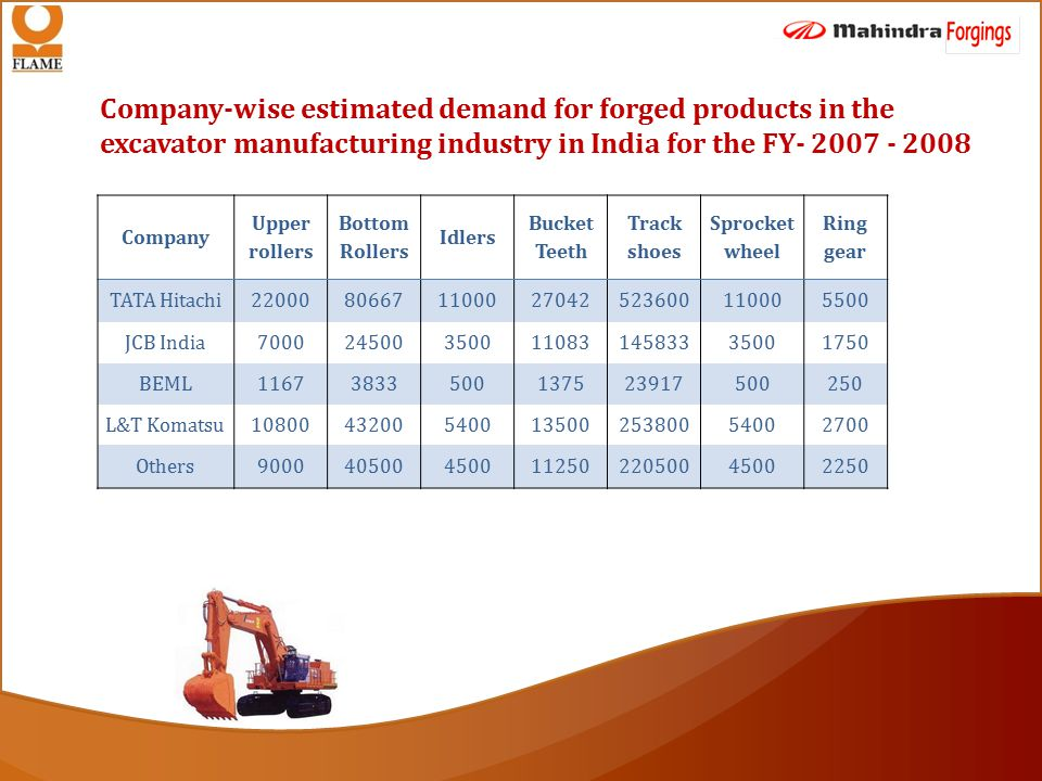 Company-wise estimated demand for forged products in the excavator manufacturing industry in India for the FY- 2007 - 2008 Company Upper rollers Bottom Rollers Idlers Bucket Teeth Track shoes Sprocket wheel Ring gear TATA Hitachi22000806671100027042523600110005500 JCB India70002450035001108314583335001750 BEML11673833500137523917500250 L&T Komatsu108004320054001350025380054002700 Others90004050045001125022050045002250