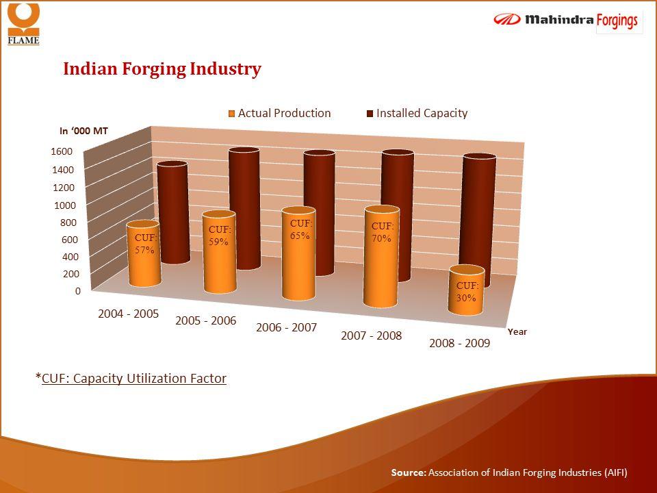 Indian Forging Industry In '000 MT Year CUF: 70% CUF: 30% CUF: 65% CUF: 59% CUF: 57% *CUF: Capacity Utilization Factor Source: Association of Indian Forging Industries (AIFI)