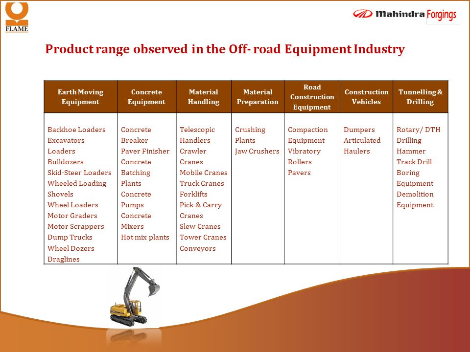 Product range observed in the Off- road Equipment Industry Earth Moving Equipment Concrete Equipment Material Handling Material Preparation Road Construction Equipment Construction Vehicles Tunnelling & Drilling Backhoe Loaders Excavators Loaders Bulldozers Skid-Steer Loaders Wheeled Loading Shovels Wheel Loaders Motor Graders Motor Scrappers Dump Trucks Wheel Dozers Draglines Concrete Breaker Paver Finisher Concrete Batching Plants Concrete Pumps Concrete Mixers Hot mix plants Telescopic Handlers Crawler Cranes Mobile Cranes Truck Cranes Forklifts Pick & Carry Cranes Slew Cranes Tower Cranes Conveyors Crushing Plants Jaw Crushers Compaction Equipment Vibratory Rollers Pavers Dumpers Articulated Haulers Rotary/ DTH Drilling Hammer Track Drill Boring Equipment Demolition Equipment