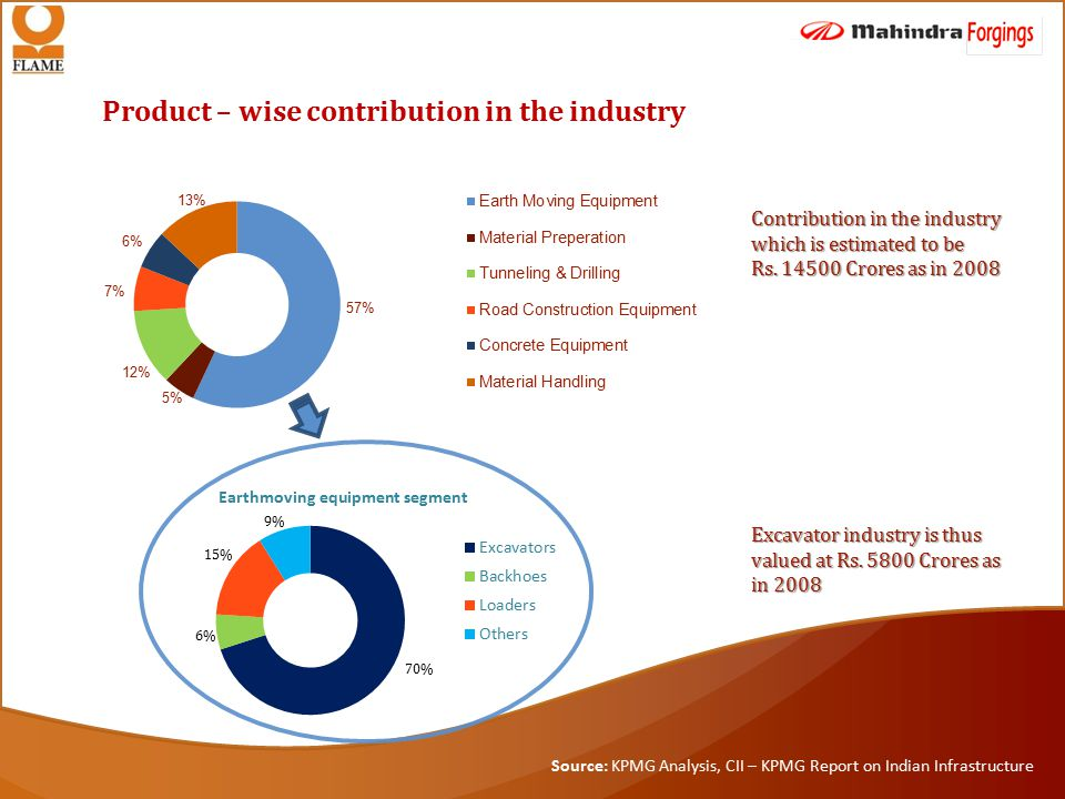 Product – wise contribution in the industry Excavator industry is thus valued at Rs.