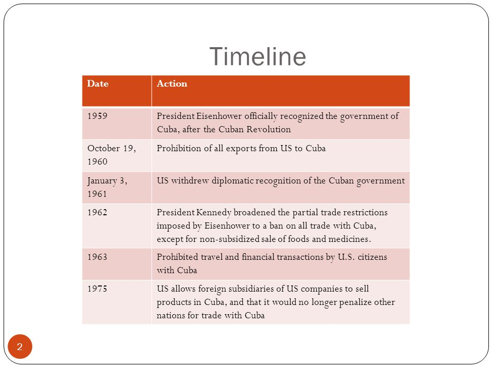 Timeline 2 DateAction 1959President Eisenhower officially recognized the government of Cuba, after the Cuban Revolution October 19, 1960 Prohibition o
