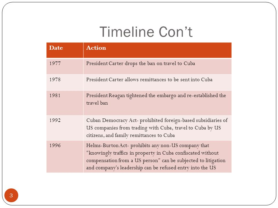 Timeline Con't 3 DateAction 1977President Carter drops the ban on travel to Cuba 1978President Carter allows remittances to be sent into Cuba 1981President Reagan tightened the embargo and re-established the travel ban 1992Cuban Democracy Act- prohibited foreign-based subsidiaries of US companies from trading with Cuba, travel to Cuba by US citizens, and family remittances to Cuba 1996Helms-Burton Act- prohibits any non-US company that knowingly traffics in property in Cuba confiscated without compensation from a US person can be subjected to litigation and company s leadership can be refused entry into the US